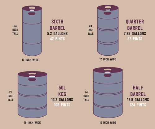 Keg Diagram